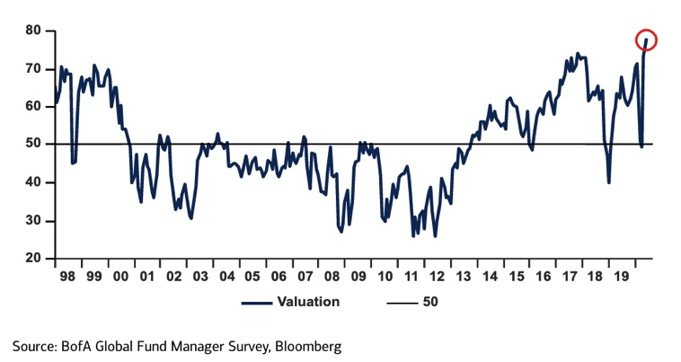 Equity Over-valuation Composite Indicator